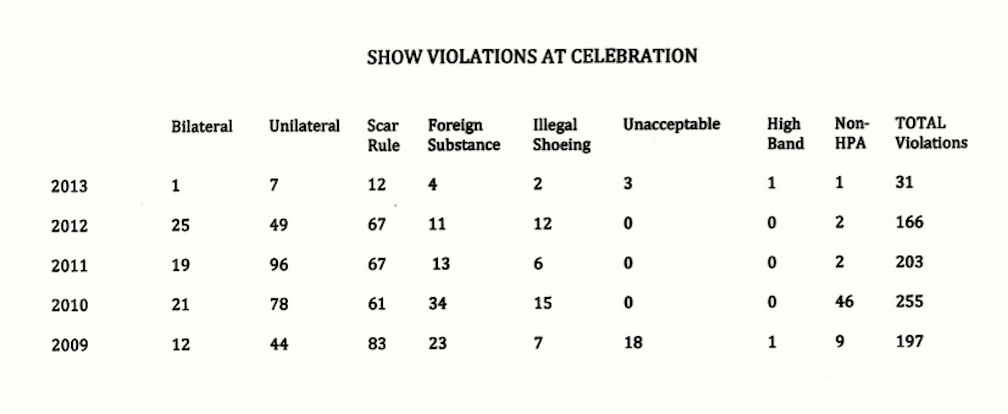 SHOW VIOLATIONS AT CELEBRATION